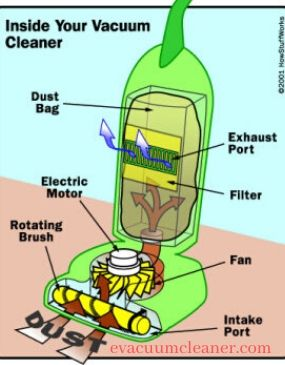how does vacuum cleaner works physics